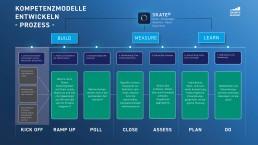 Growth Academy - Kompetenzmodelle entwickeln